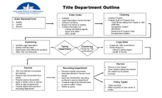 Department Outline